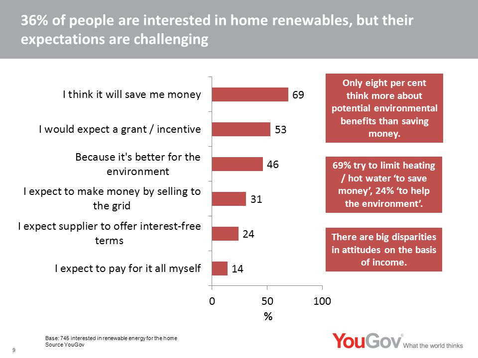 36% of people are interested in home renewables, but their expectations are challenging Base: 745 interested in renewable energy for the home Source YouGov 9 69% try to limit heating / hot water 'to save money', 24% 'to help the environment'.