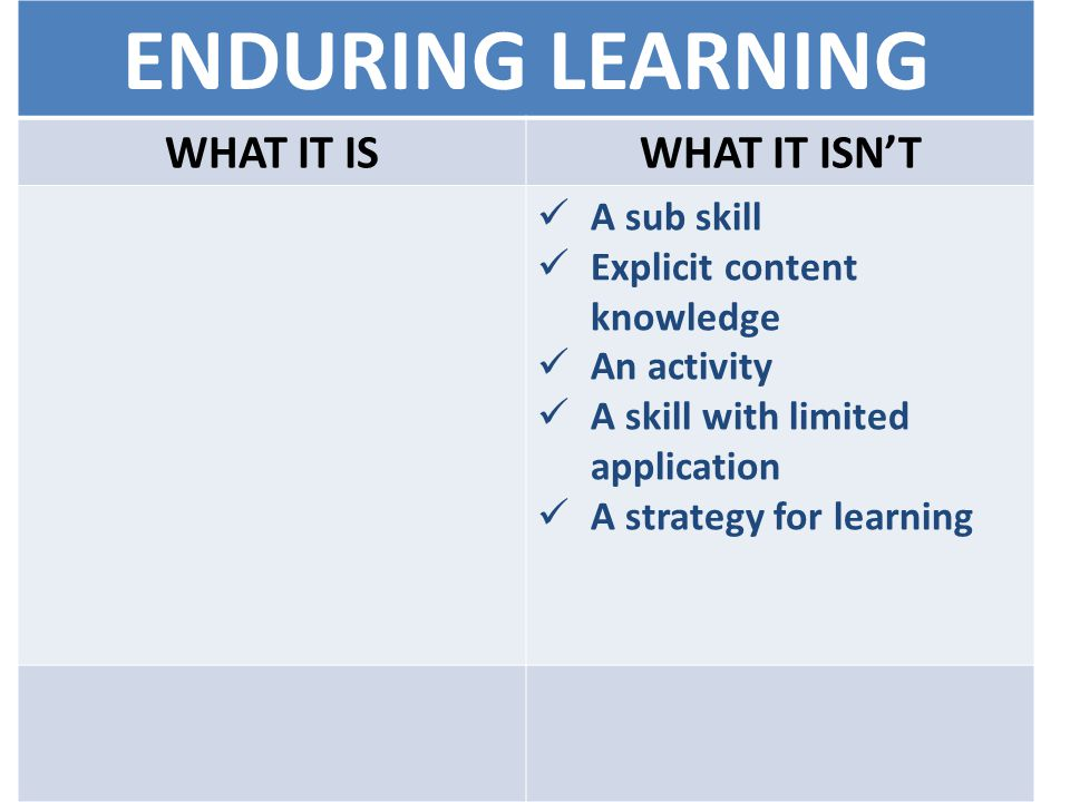 ENDURING LEARNING WHAT IT ISWHAT IT ISN'T A sub skill Explicit content knowledge An activity A skill with limited application A strategy for learning