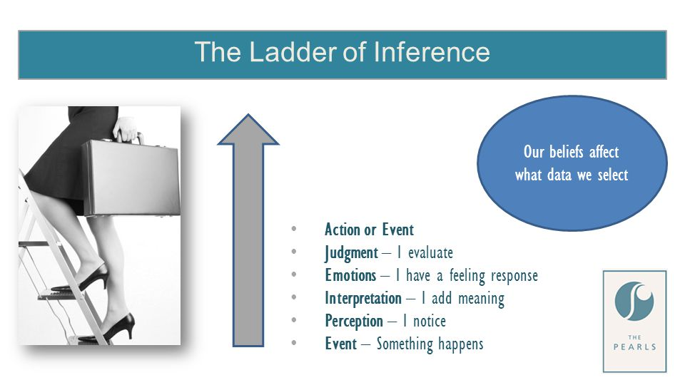 The Ladder of Inference Action or Event Judgment – I evaluate Emotions – I have a feeling response Interpretation – I add meaning Perception – I notice Event – Something happens Our beliefs affect what data we select