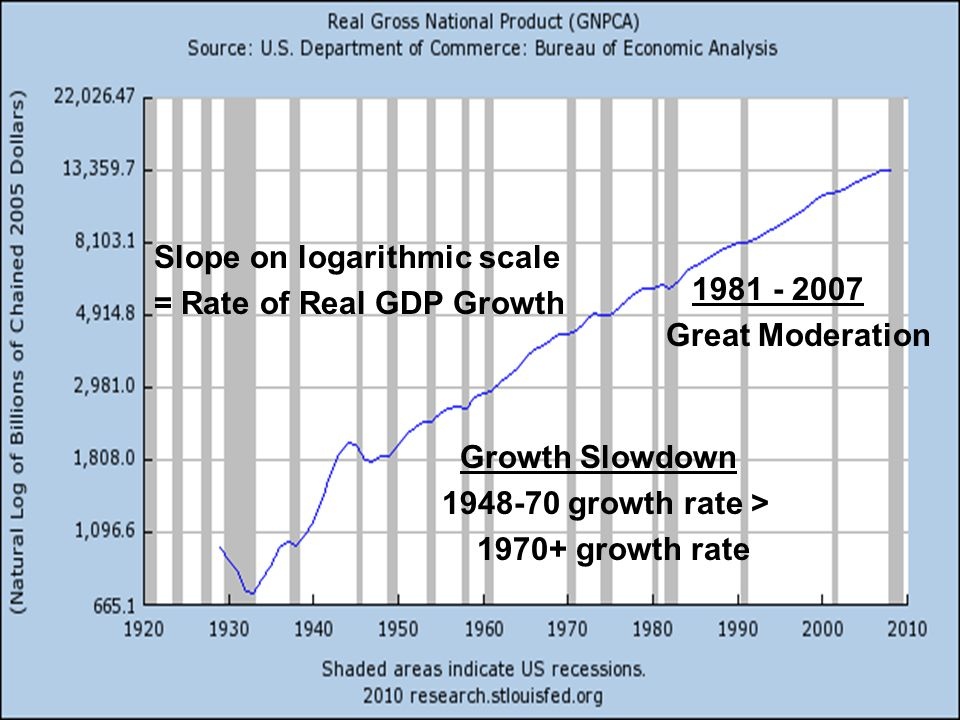 Slope on logarithmic scale = Rate of Real GDP Growth Growth Slowdown 1948-70 growth rate > 1970+ growth rate 1981 - 2007 Great Moderation
