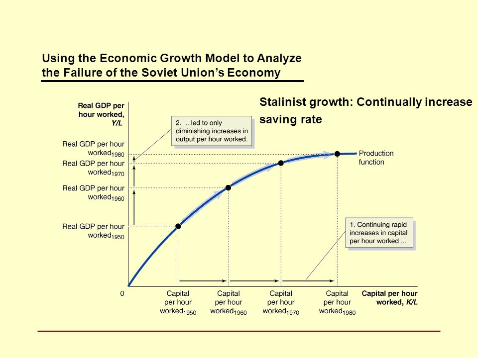 Using the Economic Growth Model to Analyze the Failure of the Soviet Union's Economy Stalinist growth: Continually increase saving rate