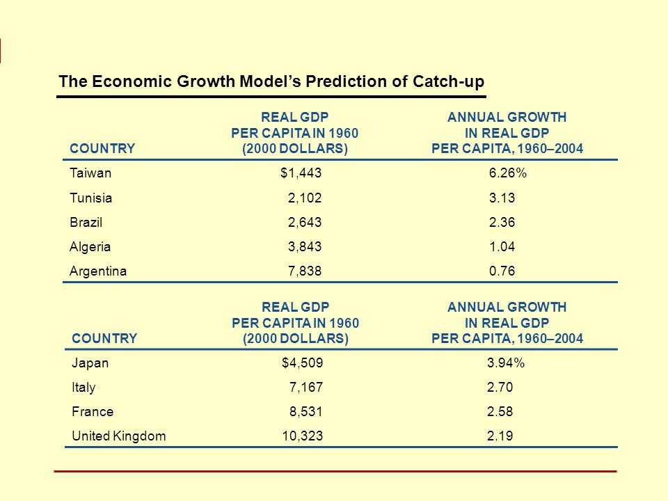 The Economic Growth Model's Prediction of Catch-up COUNTRY REAL GDP PER CAPITA IN 1960 (2000 DOLLARS) ANNUAL GROWTH IN REAL GDP PER CAPITA, 1960–2004 Taiwan$1,4436.26% Tunisia2,1023.13 Brazil2,6432.36 Algeria3,8431.04 Argentina7,8380.76 COUNTRY REAL GDP PER CAPITA IN 1960 (2000 DOLLARS) ANNUAL GROWTH IN REAL GDP PER CAPITA, 1960–2004 Japan$4,5093.94% Italy7,1672.70 France8,5312.58 United Kingdom10,3232.19