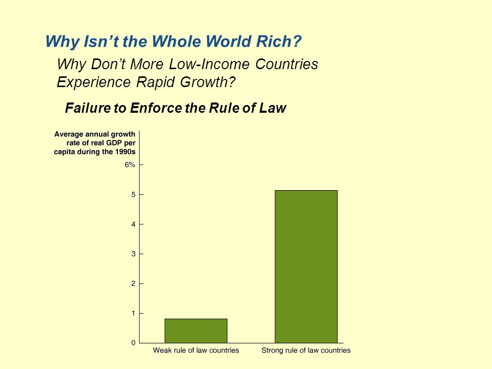 Failure to Enforce the Rule of Law Why Isn't the Whole World Rich.