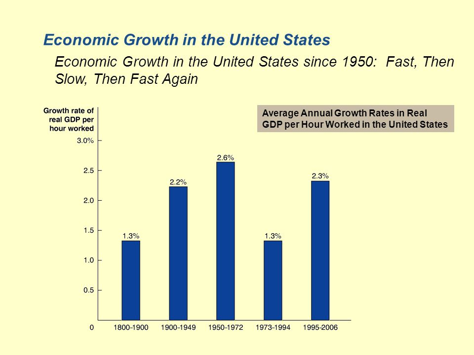 Average Annual Growth Rates in Real GDP per Hour Worked in the United States Economic Growth in the United States Economic Growth in the United States since 1950: Fast, Then Slow, Then Fast Again
