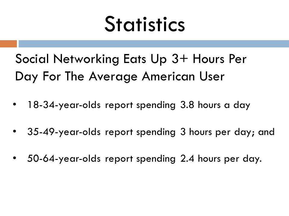 Statistics Social Networking Eats Up 3+ Hours Per Day For The Average American User 18-34-year-olds report spending 3.8 hours a day 35-49-year-olds report spending 3 hours per day; and 50-64-year-olds report spending 2.4 hours per day.