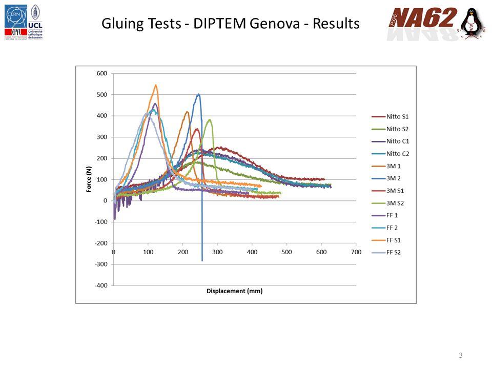 3 Gluing Tests - DIPTEM Genova - Results