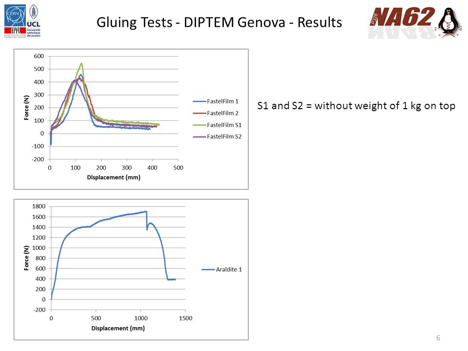6 Gluing Tests - DIPTEM Genova - Results S1 and S2 = without weight of 1 kg on top