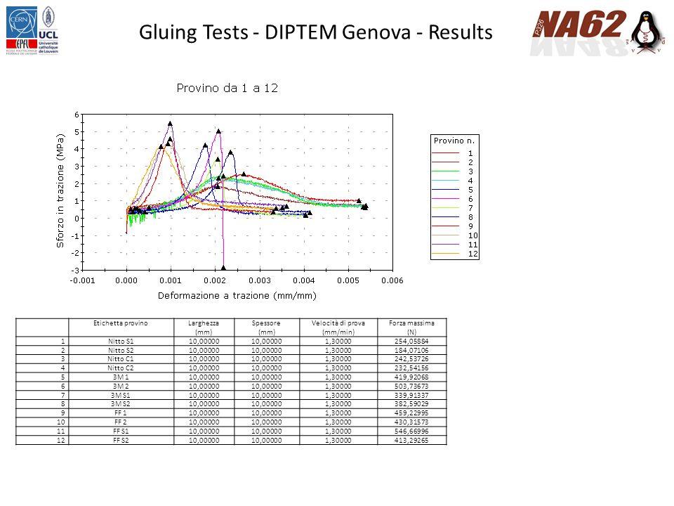Gluing Tests - DIPTEM Genova - Results Etichetta provinoLarghezza (mm) Spessore (mm) Velocità di prova (mm/min) Forza massima (N) 1Nitto S110,00000 1,30000254,05884 2Nitto S210,00000 1,30000184,07106 3Nitto C110,00000 1,30000242,53726 4Nitto C210,00000 1,30000232,54156 53M 110,00000 1,30000419,92068 63M 210,00000 1,30000503,73673 73M S110,00000 1,30000339,91337 83M S210,00000 1,30000382,59029 9FF 110,00000 1,30000459,22995 10FF 210,00000 1,30000430,31573 11FF S110,00000 1,30000546,66996 12FF S210,00000 1,30000413,29265