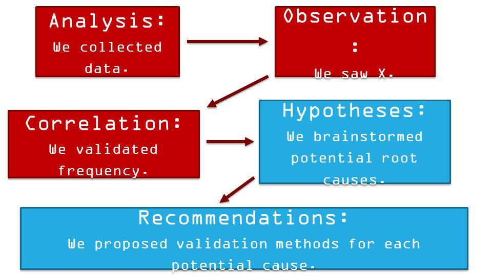 Observation : We saw X. Observation : We saw X. Analysis: We collected data. Analysis: We collected data. Correlation: We validated frequency. Correla