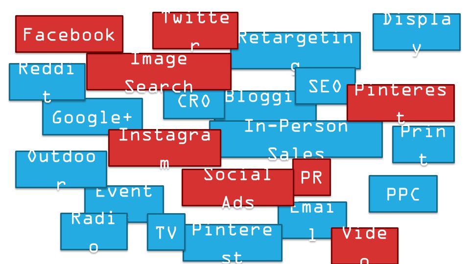 Bloggin g Google+ Event s In-Person Sales Emai l Retargetin g CRO Outdoo r Radi o Prin t Pintere st Reddi t SEO PPC TV Displa y Twitte r PR Social Ads