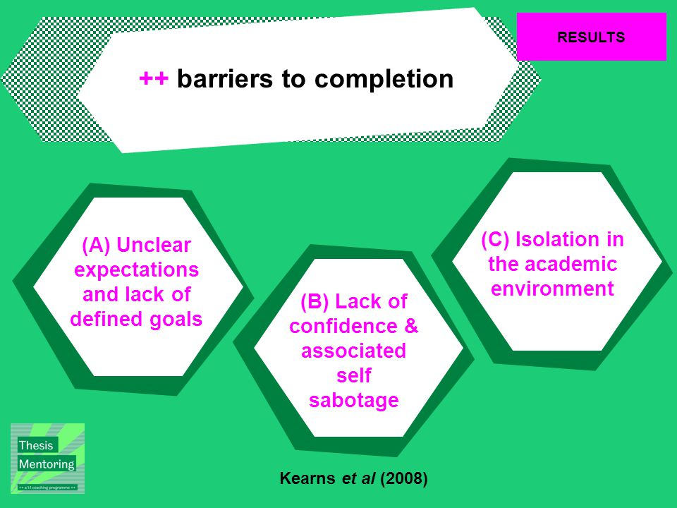 RESULTS ++ barriers to completion (C) Isolation in the academic environment (B) Lack of confidence & associated self sabotage (A) Unclear expectations and lack of defined goals Kearns et al (2008)