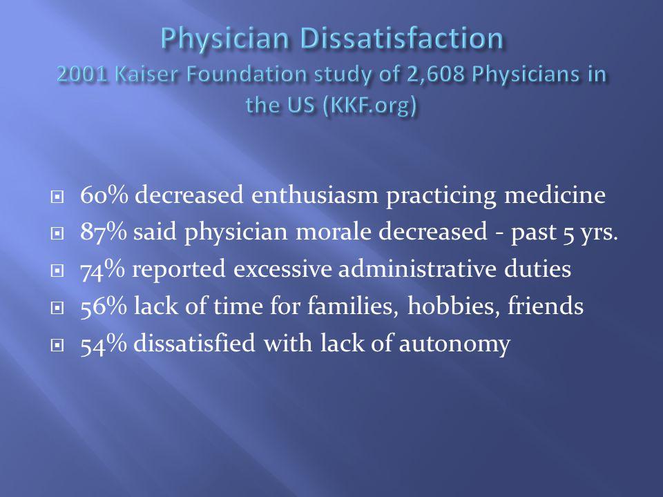 60% decreased enthusiasm practicing medicine  87% said physician morale decreased - past 5 yrs.