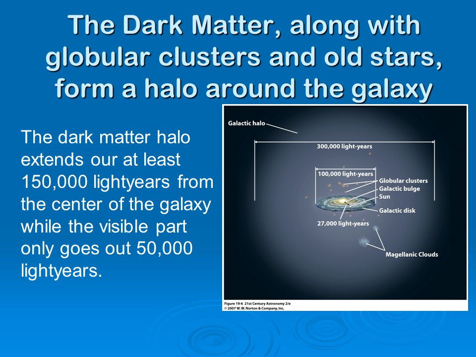The Dark Matter, along with globular clusters and old stars, form a halo around the galaxy The dark matter halo extends our at least 150,000 lightyears from the center of the galaxy while the visible part only goes out 50,000 lightyears.