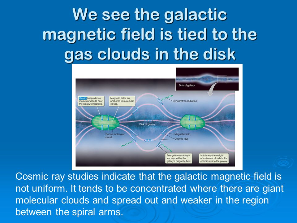 We see the galactic magnetic field is tied to the gas clouds in the disk Cosmic ray studies indicate that the galactic magnetic field is not uniform.