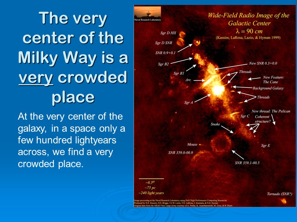 The very center of the Milky Way is a very crowded place At the very center of the galaxy, in a space only a few hundred lightyears across, we find a very crowded place.