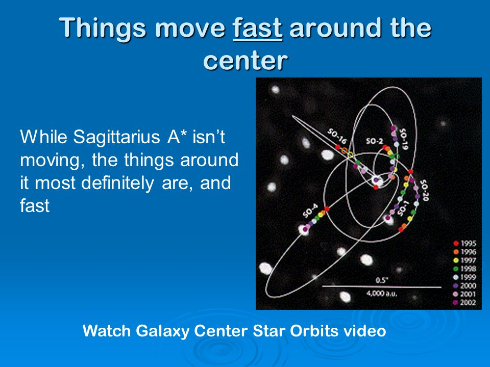 Things move fast around the center Watch Galaxy Center Star Orbits video While Sagittarius A* isn't moving, the things around it most definitely are, and fast