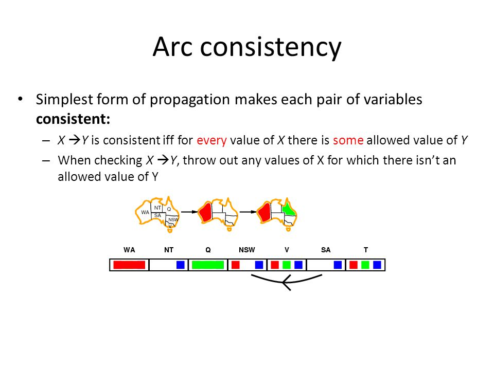 Simplest form of propagation makes each pair of variables consistent: – X  Y is consistent iff for every value of X there is some allowed value of Y – When checking X  Y, throw out any values of X for which there isn't an allowed value of Y Arc consistency