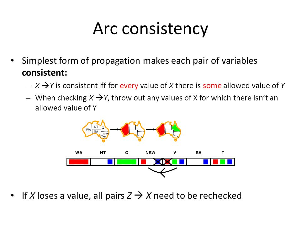 Simplest form of propagation makes each pair of variables consistent: – X  Y is consistent iff for every value of X there is some allowed value of Y – When checking X  Y, throw out any values of X for which there isn't an allowed value of Y If X loses a value, all pairs Z  X need to be rechecked