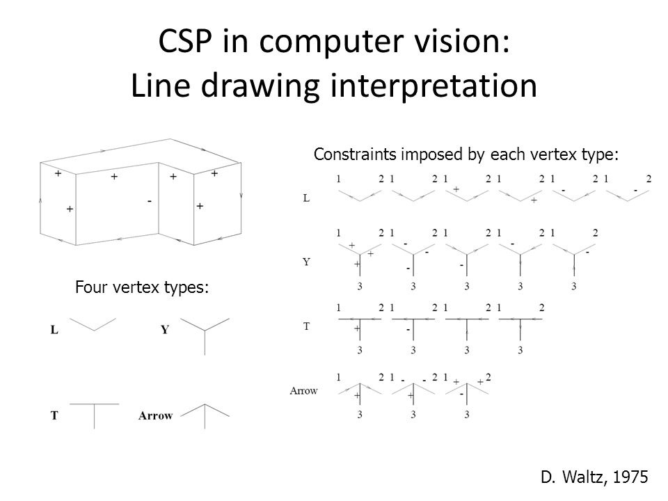 CSP in computer vision: Line drawing interpretation Four vertex types: Constraints imposed by each vertex type: D. Waltz, 1975