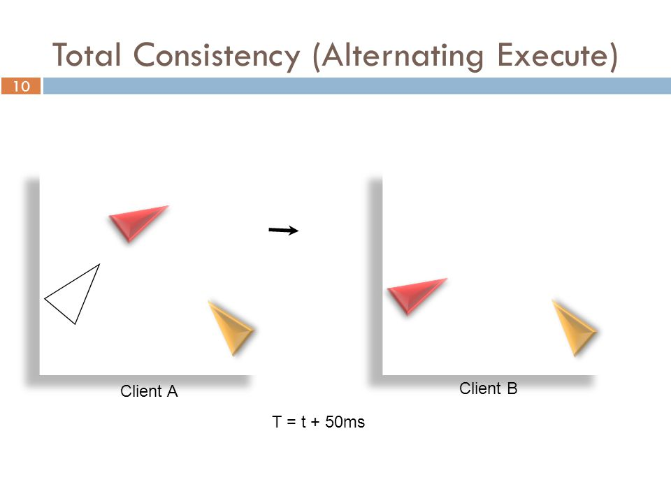 10 Total Consistency (Alternating Execute) Client A Client B T = t + 50ms