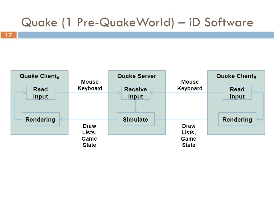 17 Quake Client A Read Input Rendering Quake Server Receive Input Simulate Quake Client B Read Input Rendering Mouse Keyboard Draw Lists, Game State Mouse Keyboard Draw Lists, Game State Quake (1 Pre-QuakeWorld) – iD Software