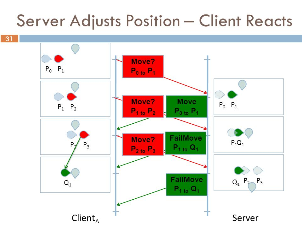 31 Client A Server P0P0 P1P1 Move P 0 to P 1 Move.