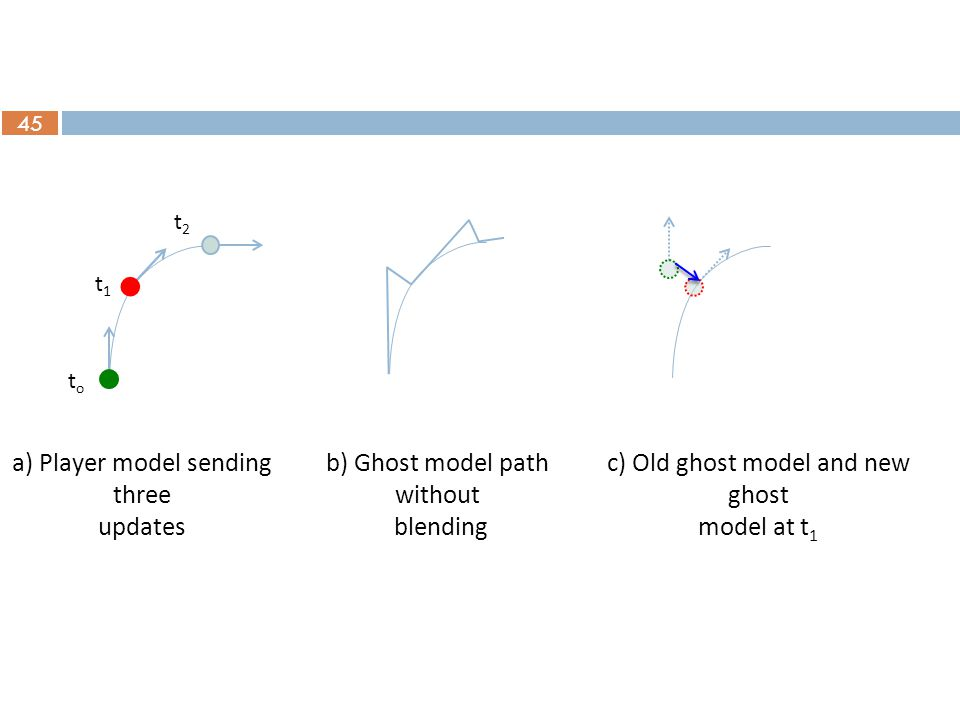 45 a) Player model sending three updates b) Ghost model path without blending toto t1t1 t2t2 c) Old ghost model and new ghost model at t 1