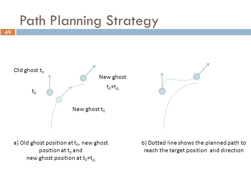 49 a) Old ghost position at t 0, new ghost position at t 0 and new ghost position at t 0 +t  t0t0 New ghost t 0 +t  New ghost t 0 Old ghost t 0 b) Dotted line shows the planned path to reach the target position and direction Path Planning Strategy