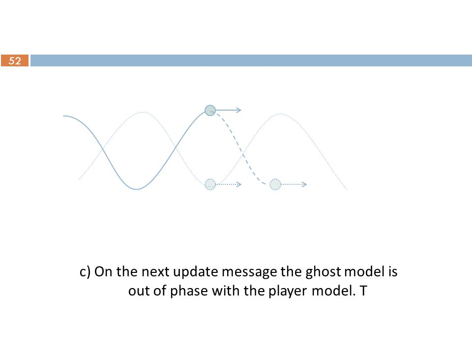 52 c) On the next update message the ghost model is out of phase with the player model. T