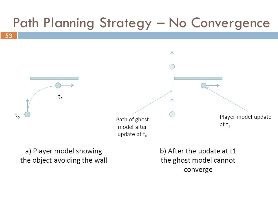 53 toto t1t1 Player model update at t 1 a) Player model showing the object avoiding the wall Path of ghost model after update at t 0 b) After the update at t1 the ghost model cannot converge Path Planning Strategy – No Convergence