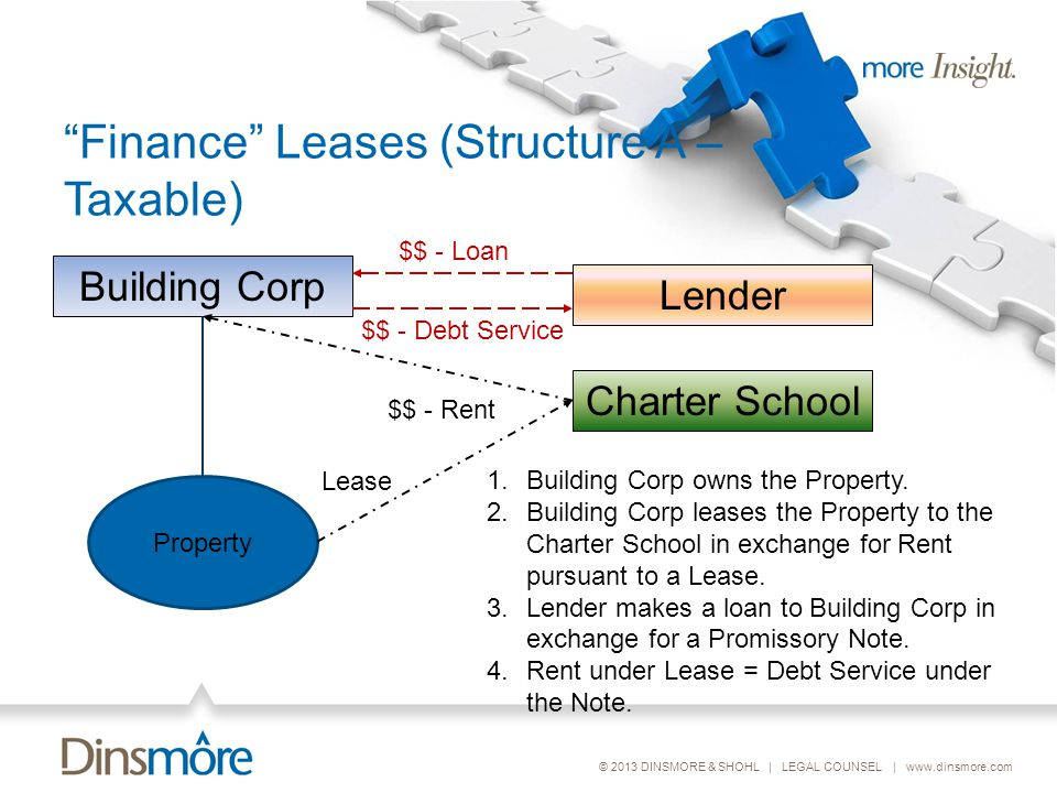 © 2013 DINSMORE & SHOHL | LEGAL COUNSEL | www.dinsmore.com Finance Leases (Structure A – Taxable) Charter School Building Corp Property Lender 1.Building Corp owns the Property.
