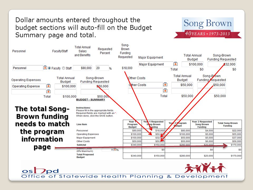 Dollar amounts entered throughout the budget sections will auto-fill on the Budget Summary page and total.