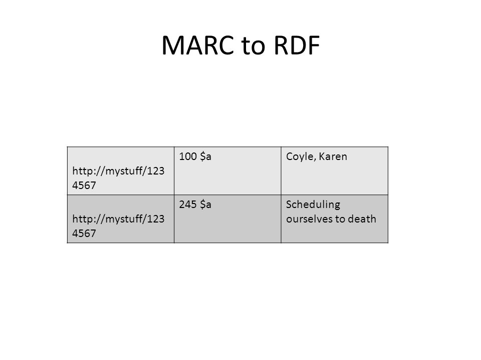 MARC to RDF http://mystuff/123 4567 100 $aCoyle, Karen http://mystuff/123 4567 245 $aScheduling ourselves to death