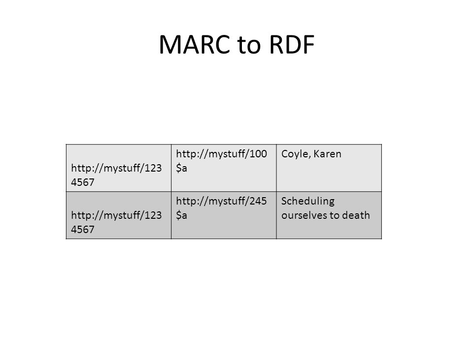MARC to RDF http://mystuff/123 4567 http://mystuff/100 $a Coyle, Karen http://mystuff/123 4567 http://mystuff/245 $a Scheduling ourselves to death