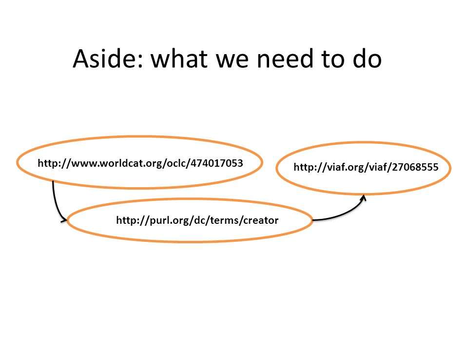 Aside: what we need to do http://www.worldcat.org/oclc/474017053 http://viaf.org/viaf/27068555 http://purl.org/dc/terms/creator
