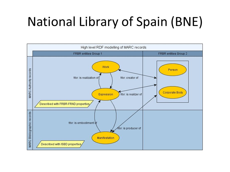 National Library of Spain (BNE)