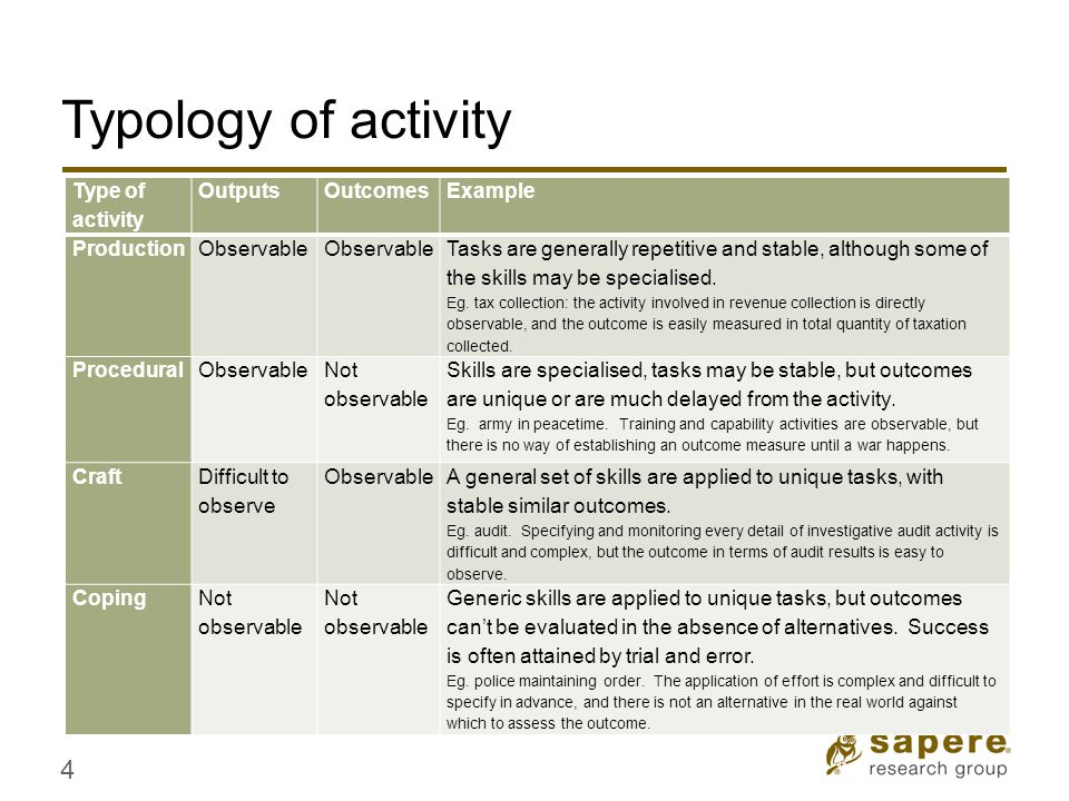 Typology of activity Type of activity OutputsOutcomesExample ProductionObservable Tasks are generally repetitive and stable, although some of the skills may be specialised.