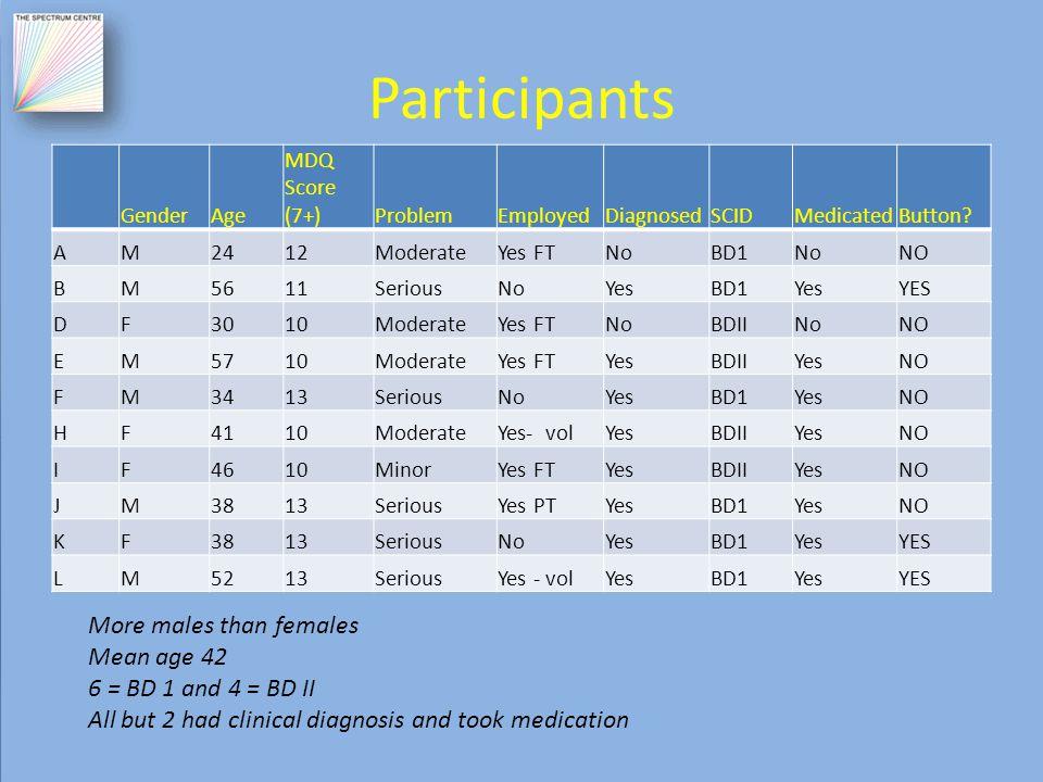 Participants GenderAge MDQ Score (7+)ProblemEmployedDiagnosedSCIDMedicatedButton.