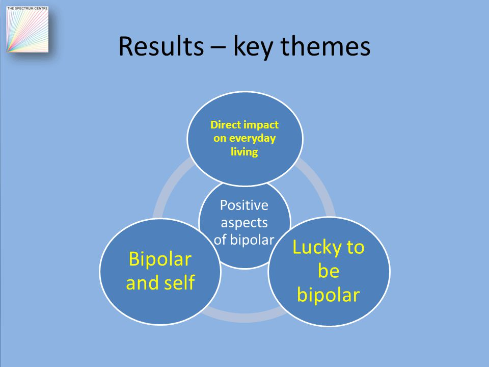 Results – key themes Positive aspects of bipolar Direct impact on everyday living Lucky to be bipolar Bipolar and self