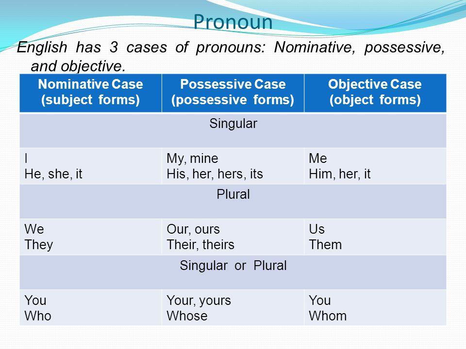 Pronoun English has 3 cases of pronouns: Nominative, possessive, and objective.