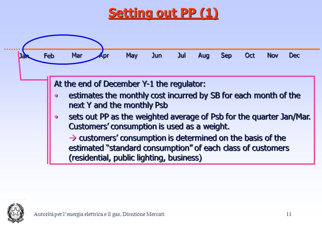 Autorità per l'energia elettrica e il gas, Direzione Mercati 11 Setting out PP (1) Jan MarMay Feb Feb AprJunJulAugSepOctNov Dec At the end of December Y-1 the regulator: estimates the monthly cost incurred by SB for each month of the next Y and the monthly Psbestimates the monthly cost incurred by SB for each month of the next Y and the monthly Psb sets out PP as the weighted average of Psb for the quarter Jan/Mar.