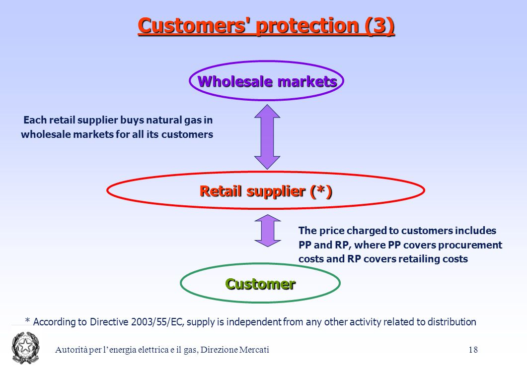 Autorità per l'energia elettrica e il gas, Direzione Mercati 18 Customers protection (3) Wholesale markets Customer Retail supplier (*) Each retail supplier buys natural gas in wholesale markets for all its customers The price charged to customers includes PP and RP, where PP covers procurement costs and RP covers retailing costs * According to Directive 2003/55/EC, supply is independent from any other activity related to distribution