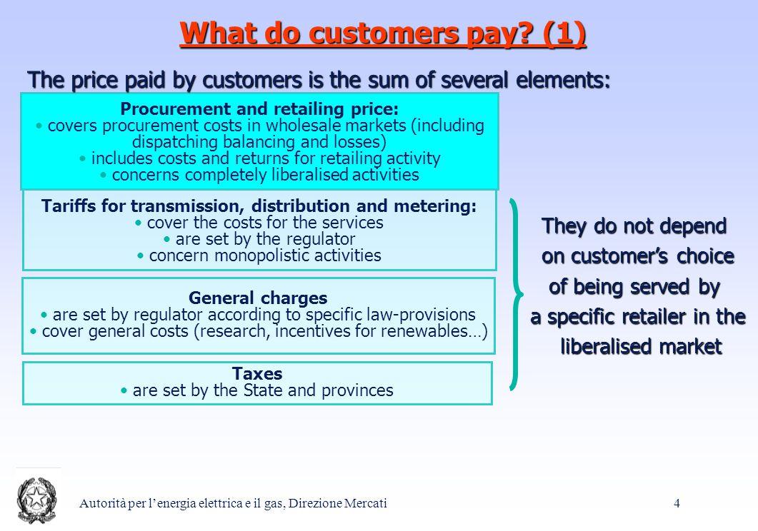 Autorità per l'energia elettrica e il gas, Direzione Mercati 4 What do customers pay.