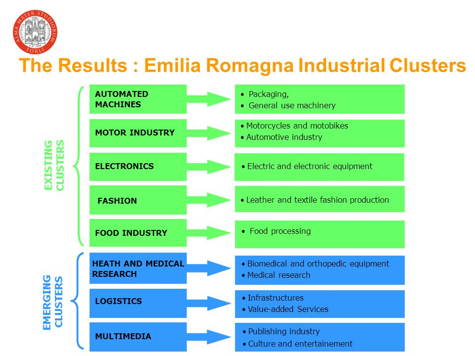 The Results : Emilia Romagna Industrial Clusters AUTOMATED MACHINES Packaging, General use machinery HEATH AND MEDICAL RESEARCH Biomedical and orthopedic equipment Medical research LOGISTICS Infrastructures Value-added Services MOTOR INDUSTRY Motorcycles and motobikes Automotive industry FASHION Leather and textile fashion production FOOD INDUSTRY Food processing EXISTING CLUSTERS EMERGING CLUSTERS Publishing industry Culture and entertainement MULTIMEDIA ELECTRONICS Electric and electronic equipment