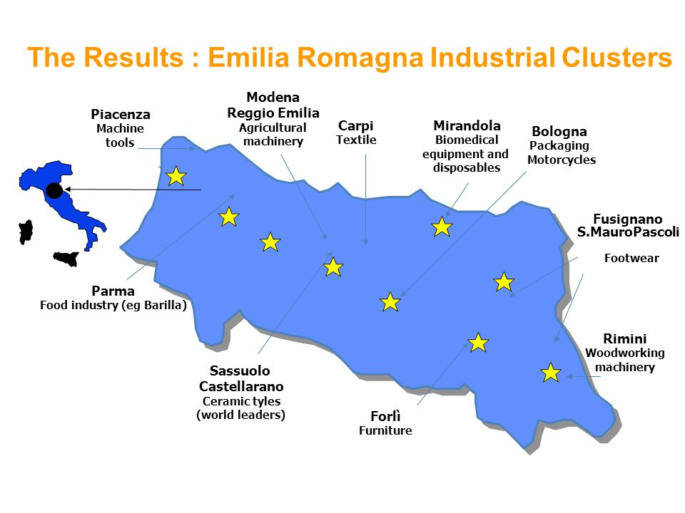 Piacenza Machine tools Parma Food industry (eg Barilla) Modena Reggio Emilia Agricultural machinery Carpi Textile Mirandola Biomedical equipment and disposables Fusignano S.MauroPascoli Footwear Sassuolo Castellarano Ceramic tyles (world leaders) Forlì Furniture Rimini Woodworking machinery Bologna Packaging Motorcycles The Results : Emilia Romagna Industrial Clusters