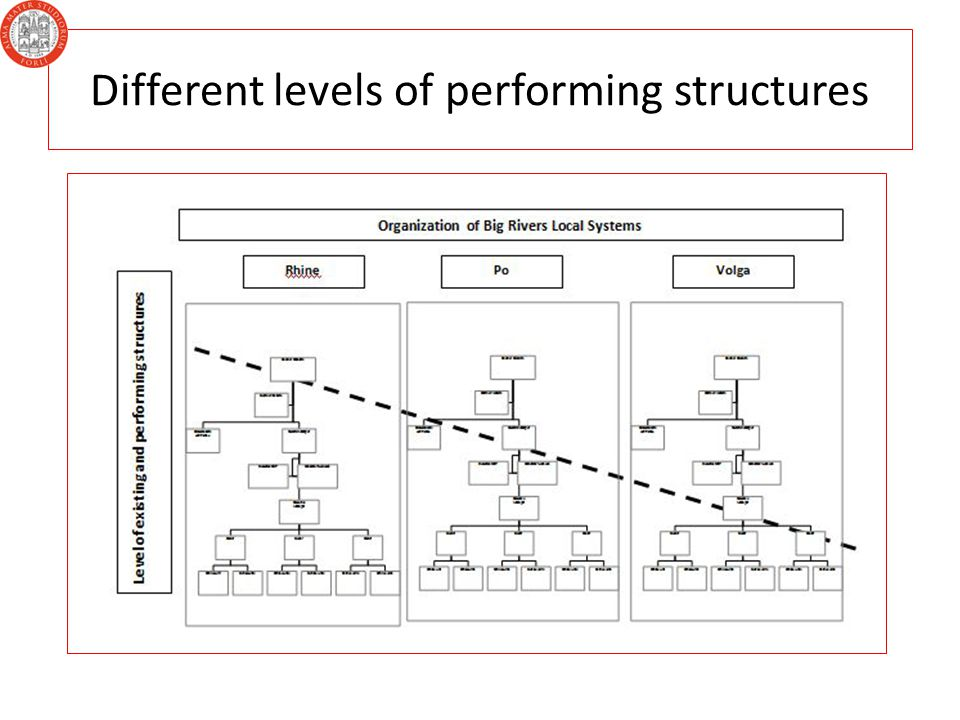 Different levels of performing structures