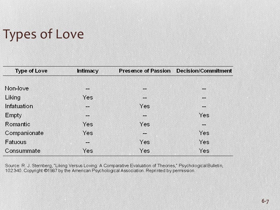 6-7 Types of Love