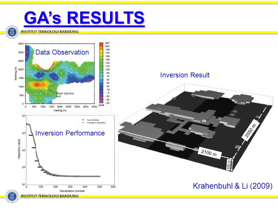 GA's RESULTS INSTITUT TEKNOLOGI BANDUNG Inversion Result Krahenbuhl & Li (2009) Data Observation Inversion Performance