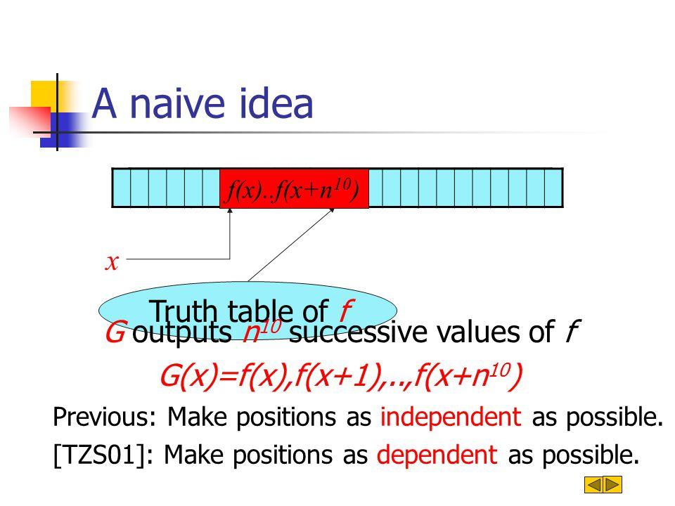 Truth table of f f(1)f(2)f(3) … f(x) … f(2 n ) A naive idea x f(x)..f(x+n 10 ) G outputs n 10 successive values of f G(x)=f(x),f(x+1),..,f(x+n 10 ) Pr