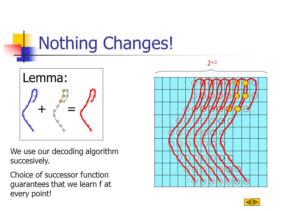 We use our decoding algorithm succesively. Choice of successor function guarantees that we learn f at every point! Nothing Changes! 2 n/2 Lemma: + =